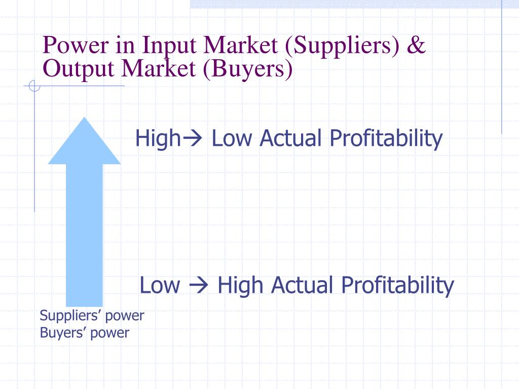Power in Input Market (Suppliers) & Output Market (Buyers)