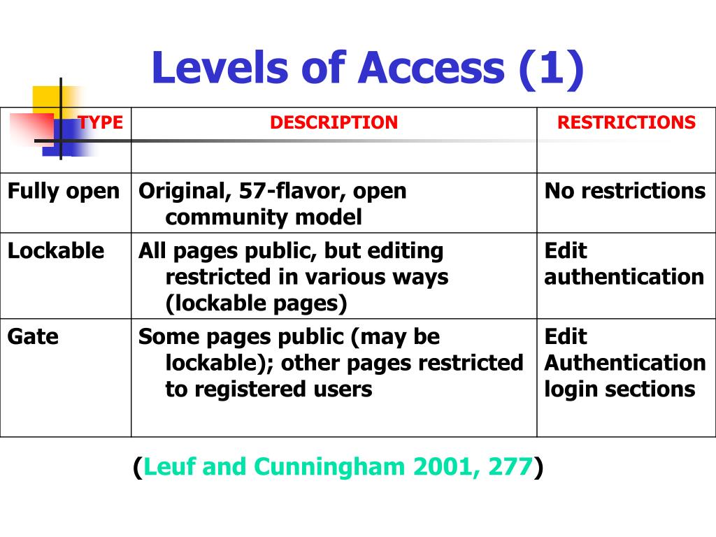 Levels of Access (1)