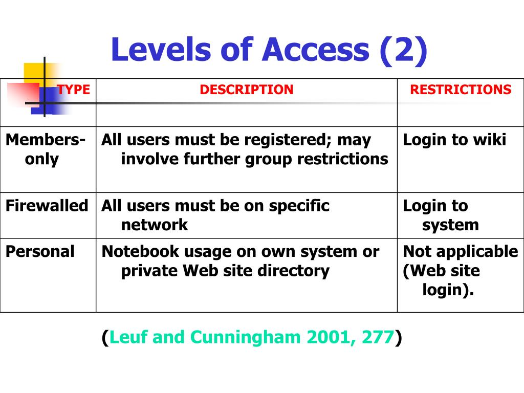 Levels of Access (2)