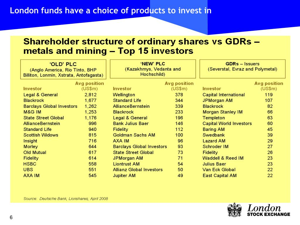 London funds have a choice of products to invest in