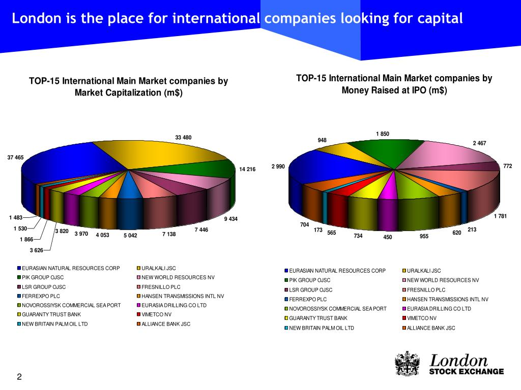 London is the place for international companies looking for capital