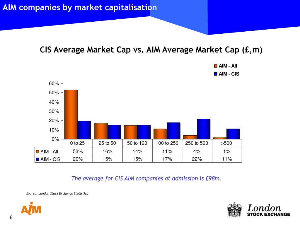AIM companies by market capitalisation