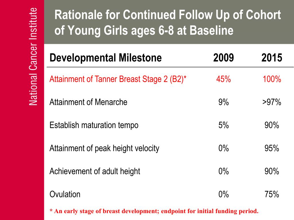Rationale for Continued Follow Up of Cohort of Young Girls ages 6-8 at Baseline
