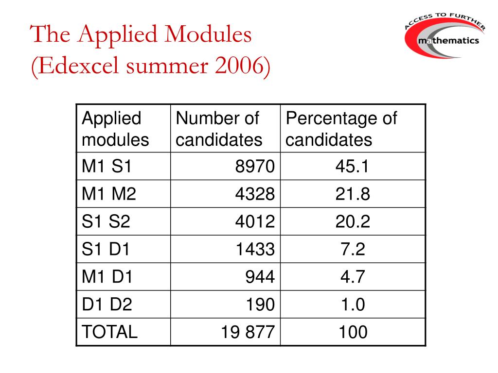 The Applied Modules