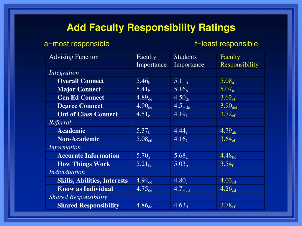 Add Faculty Responsibility Ratings