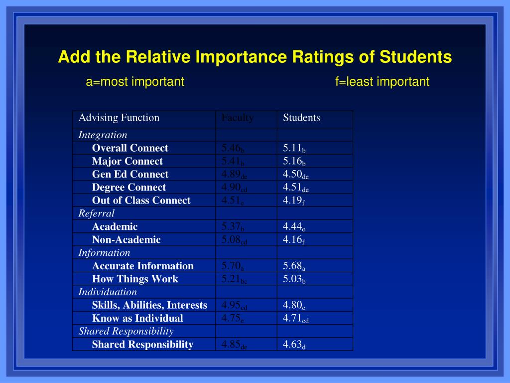 Add the Relative Importance Ratings of Students