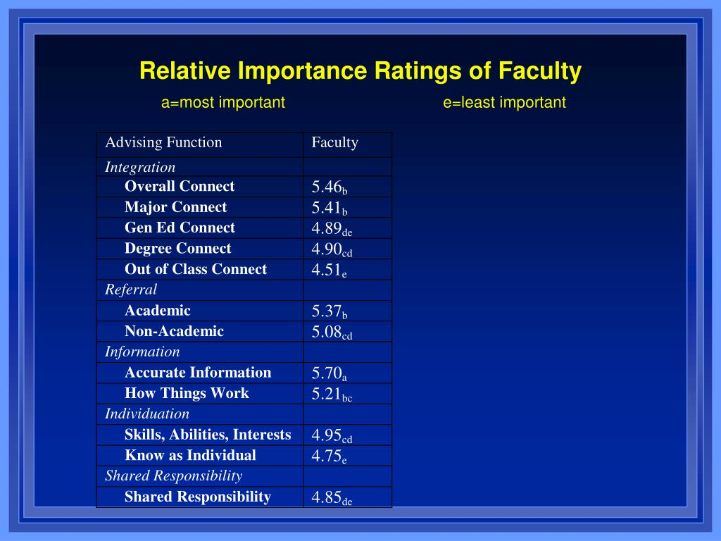 Relative Importance Ratings of Faculty