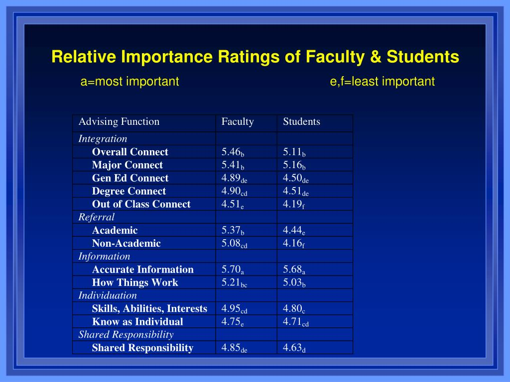 Relative Importance Ratings of Faculty & Students