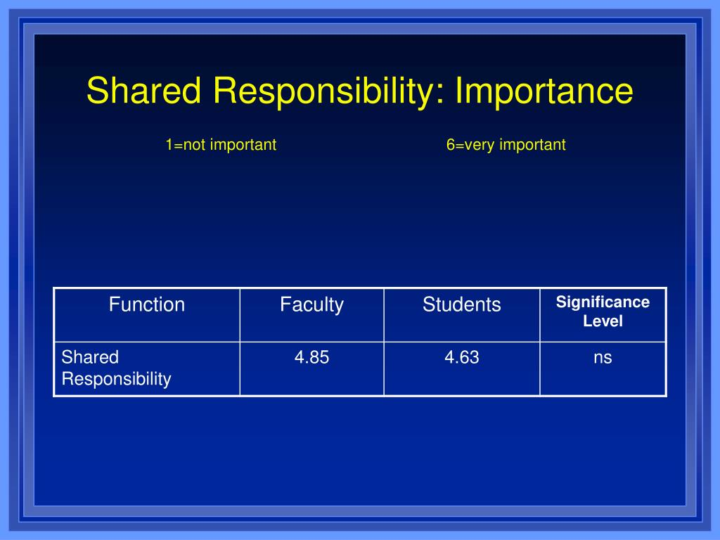 Shared Responsibility: Importance