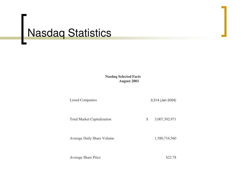 Nasdaq Statistics