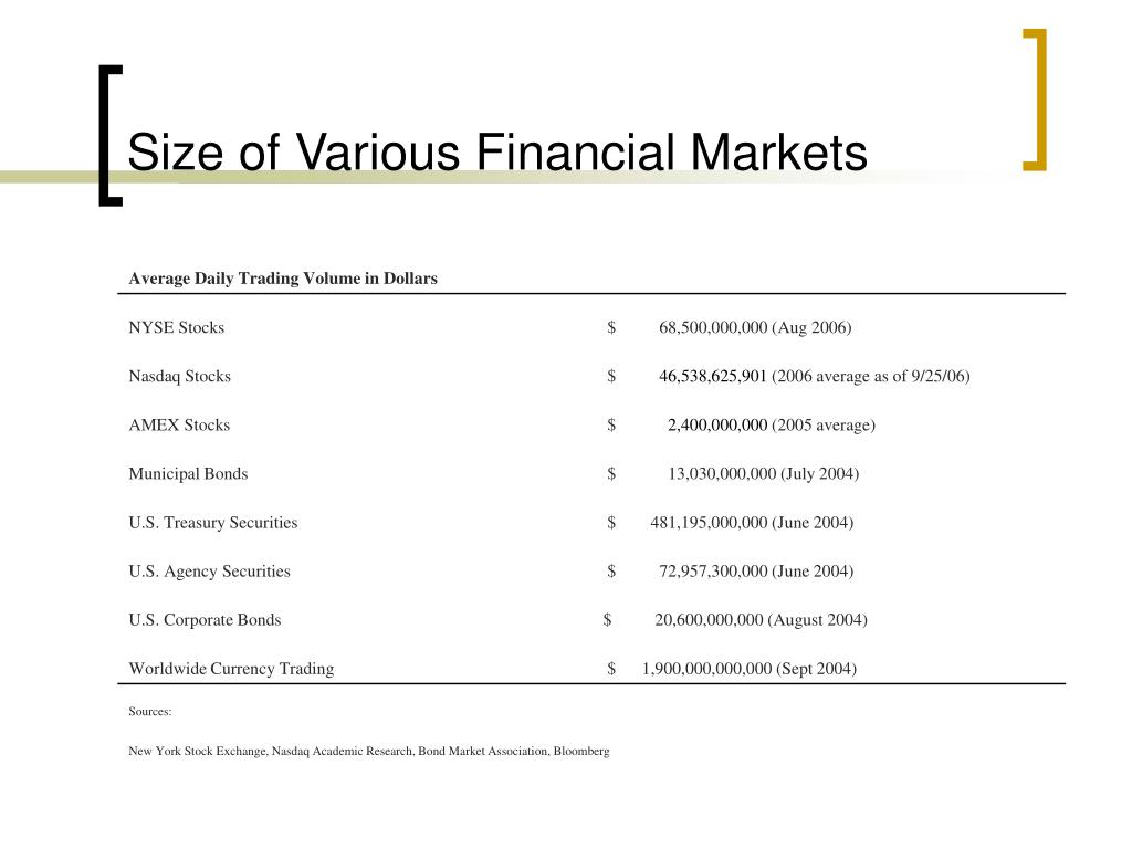 Size of Various Financial Markets