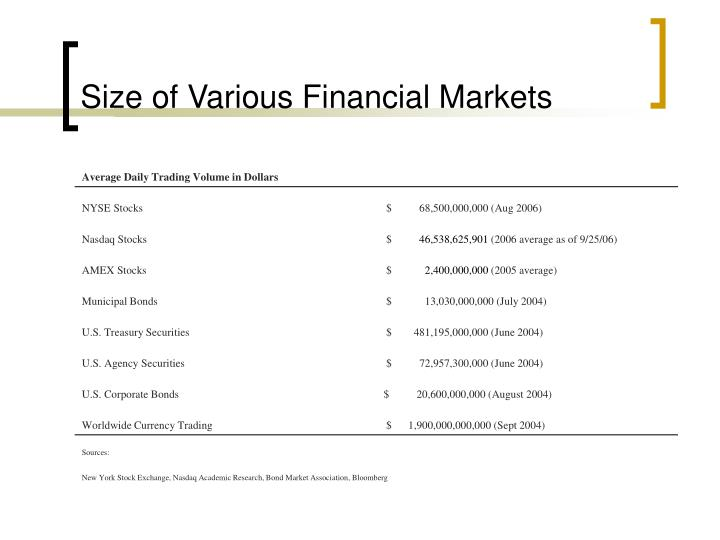Size of various financial markets l.jpg