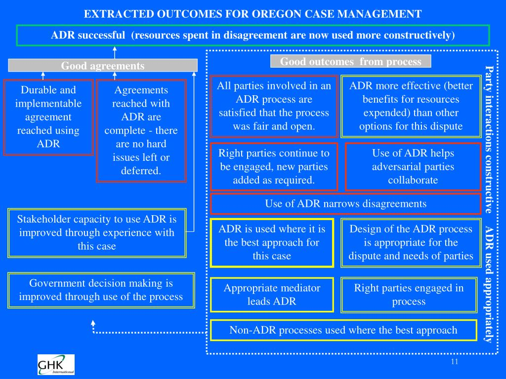 EXTRACTED OUTCOMES FOR OREGON CASE MANAGEMENT