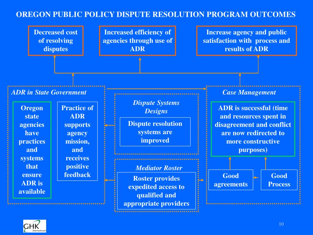 OREGON PUBLIC POLICY DISPUTE RESOLUTION PROGRAM OUTCOMES