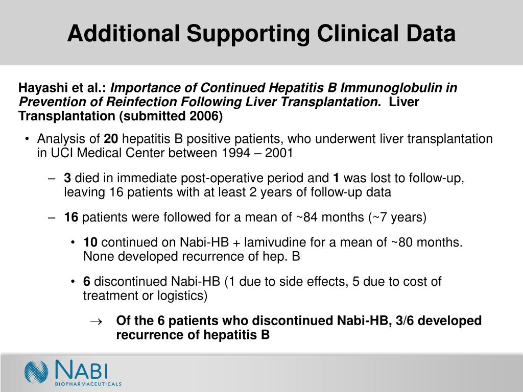 Additional Supporting Clinical Data