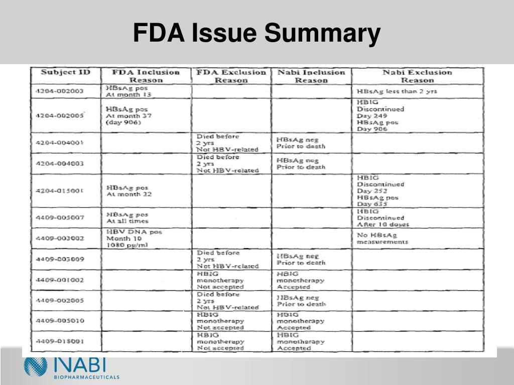 FDA Issue Summary