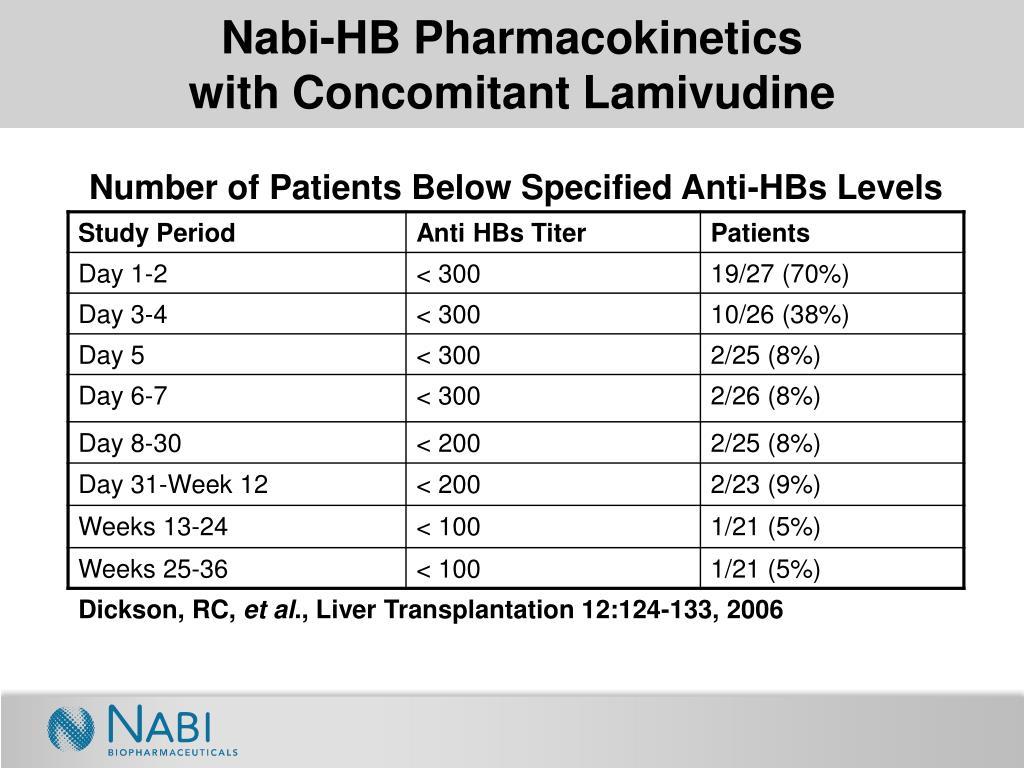 Nabi-HB Pharmacokinetics