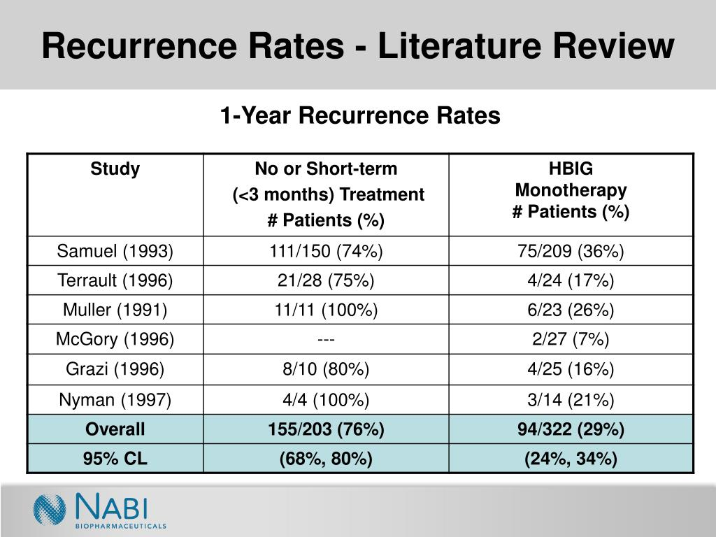 Recurrence Rates - Literature Review