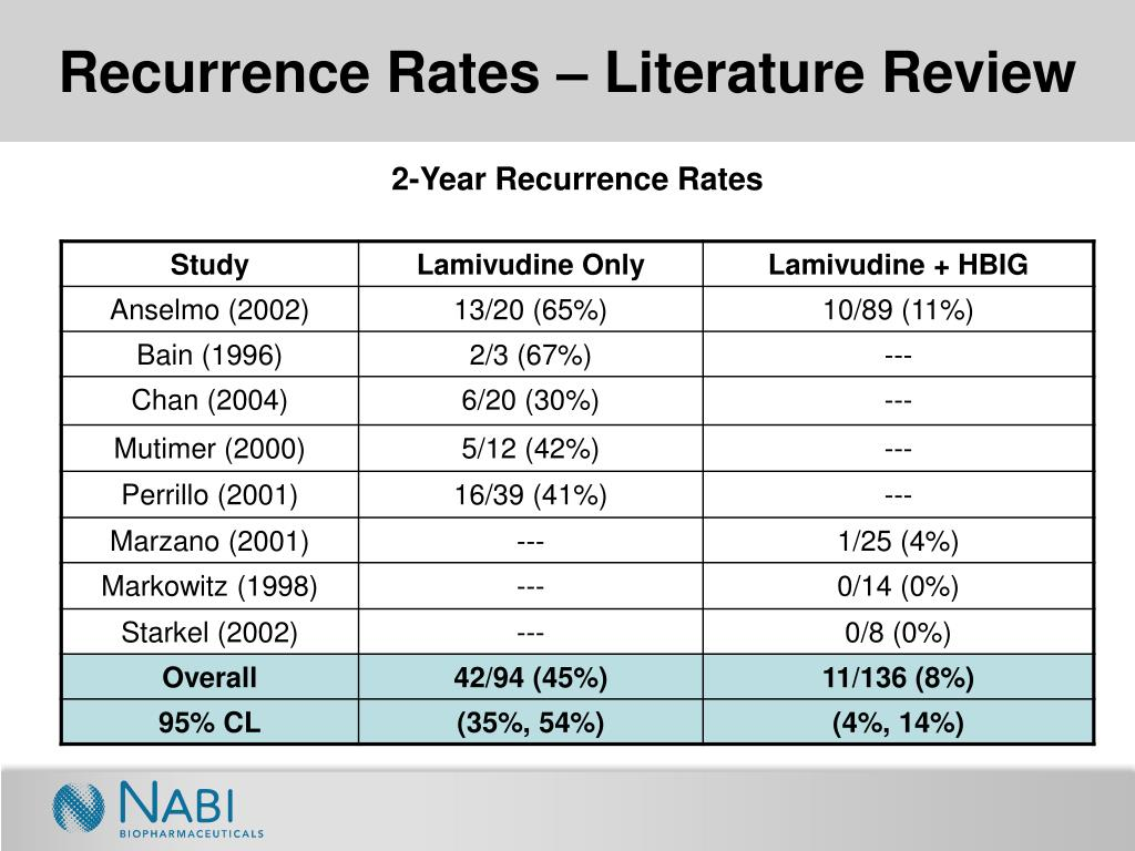 Recurrence Rates – Literature Review