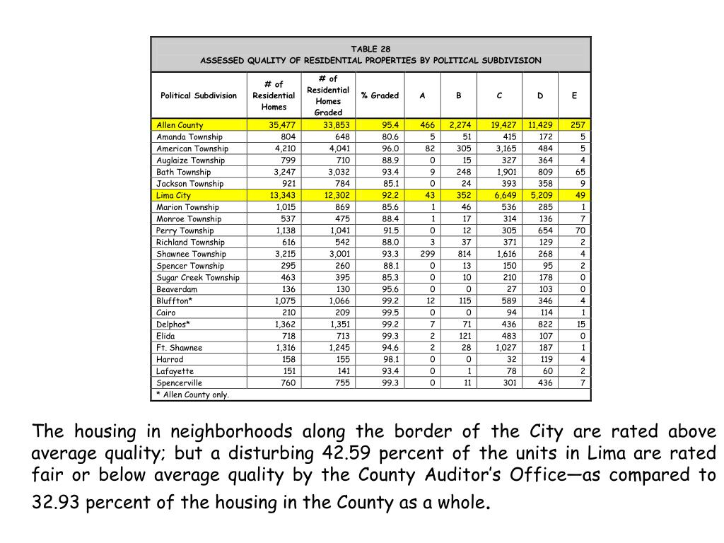 The housing in neighborhoods along the border of the City are rated above average quality; but a disturbing 42.59 percent of the units in Lima are rated fair or below average quality by the County Auditor's Office—as compared to 32.93 percent of the housing in the County as a whole