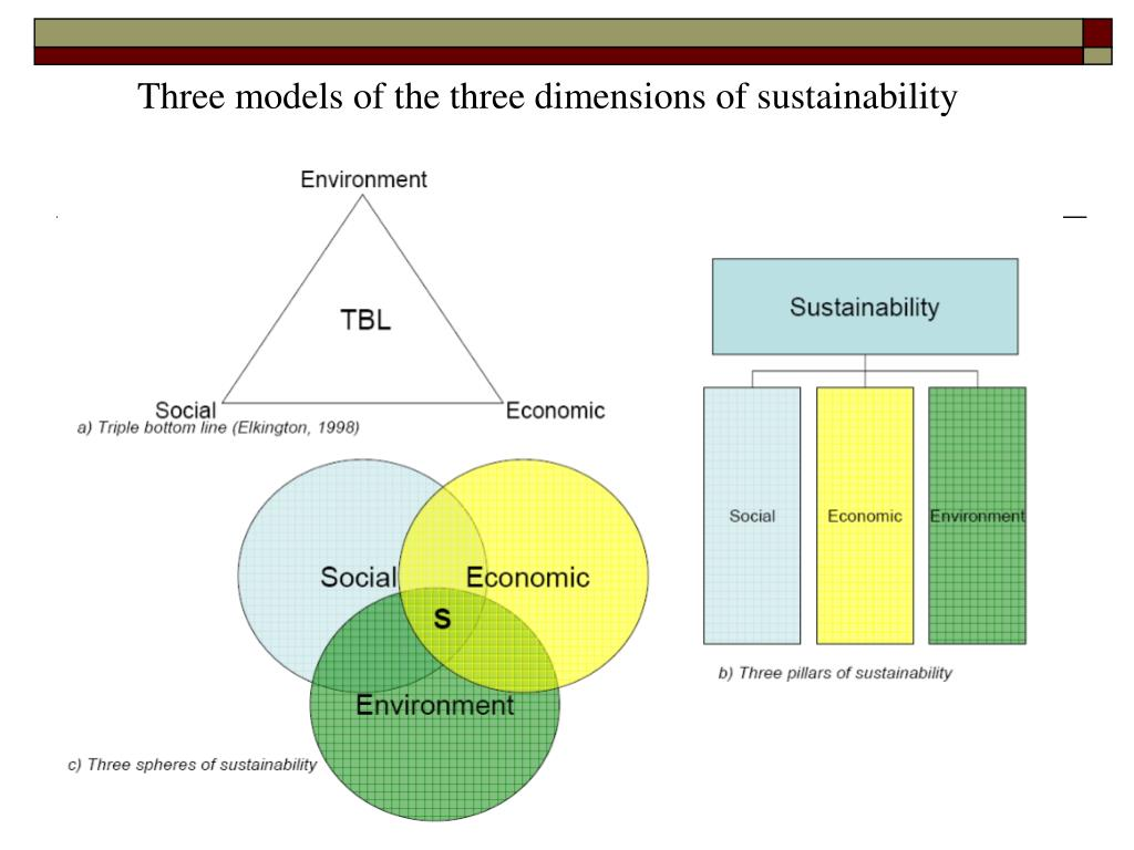 Three models of the three dimensions of sustainability