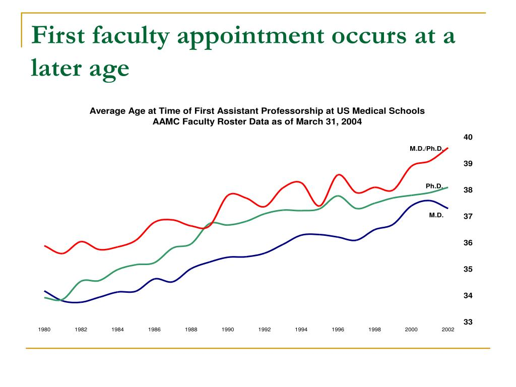 First faculty appointment occurs at a later age