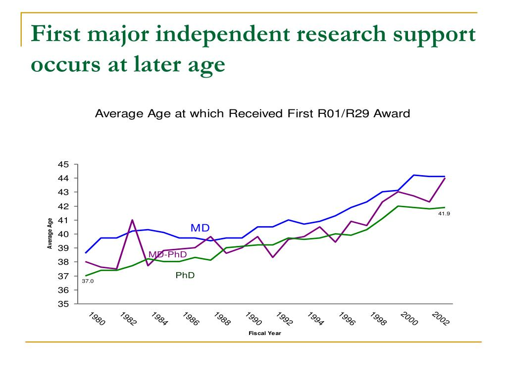 First major independent research support occurs at later age