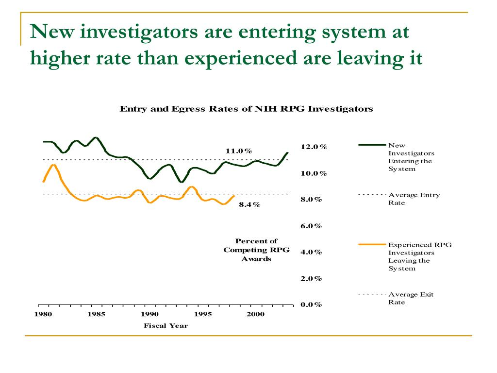 New investigators are entering system at higher rate than experienced are leaving it