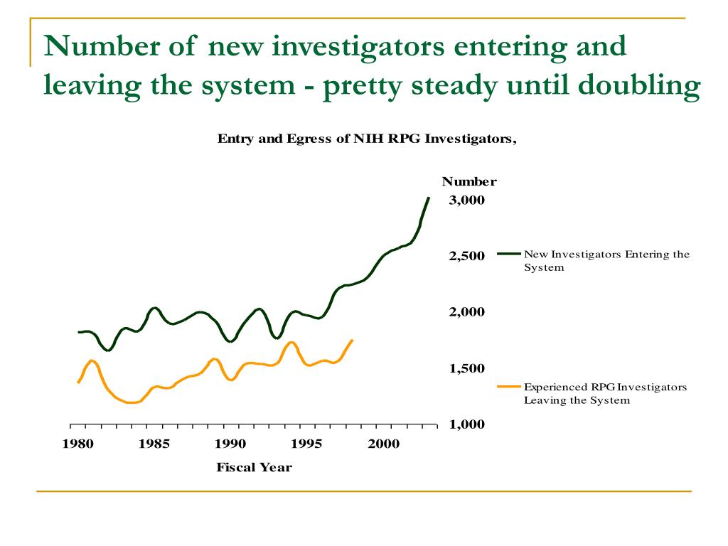 Number of new investigators entering and leaving the system - pretty steady until doubling