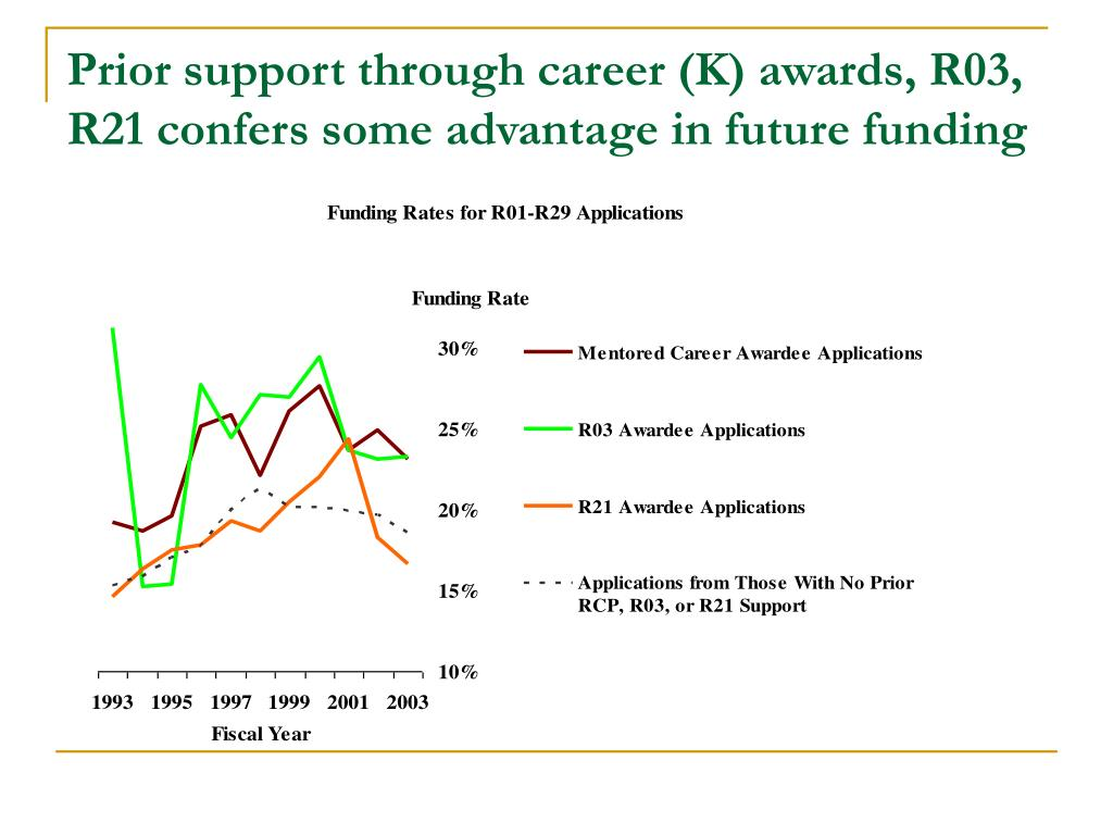 Prior support through career (K) awards, R03, R21 confers some advantage in future funding
