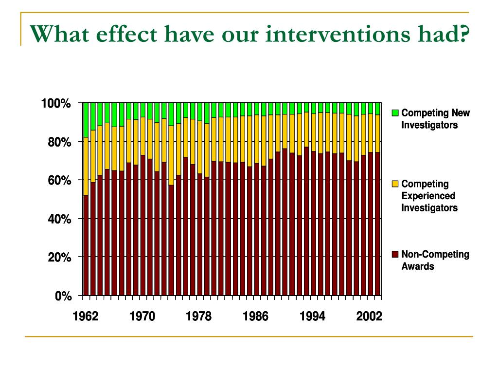 What effect have our interventions had?