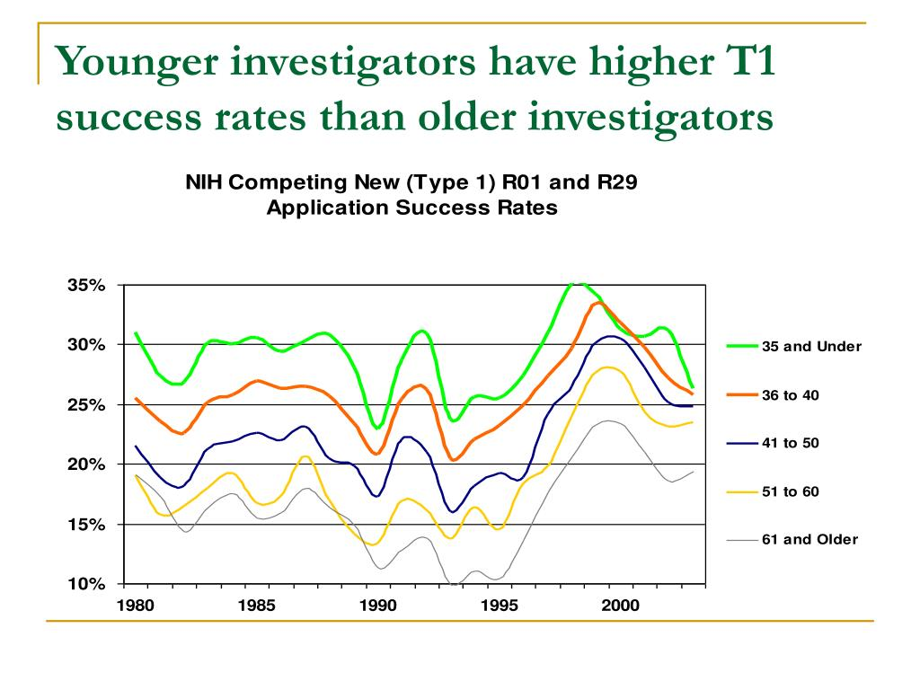 Younger investigators have higher T1 success rates than older investigators