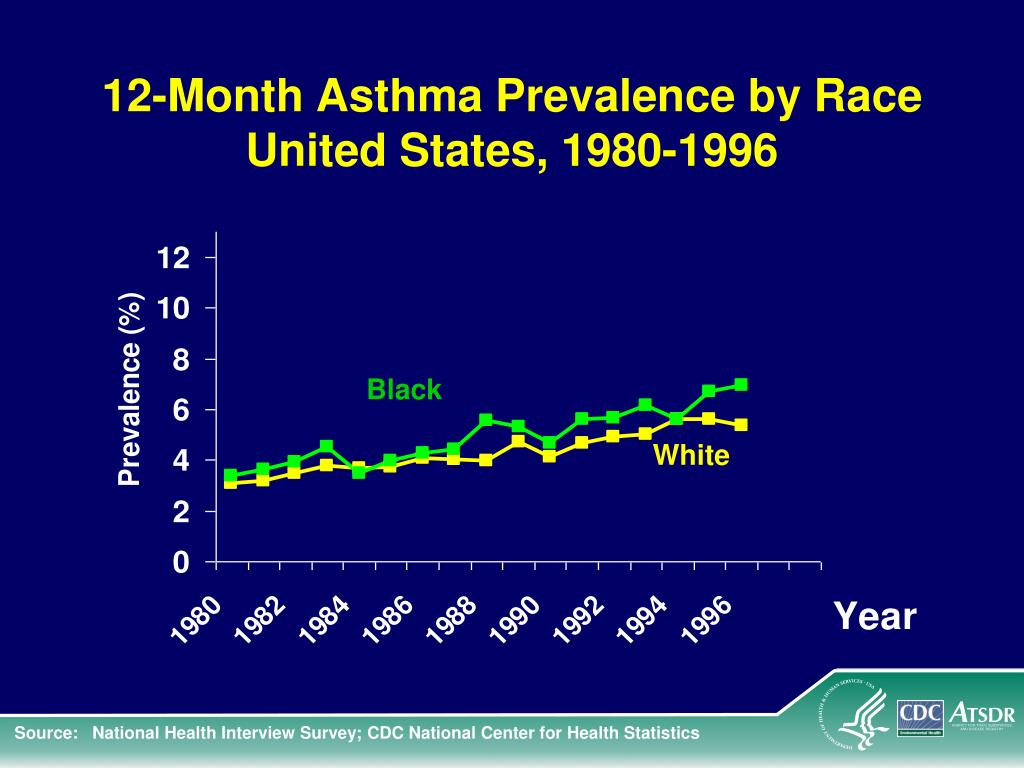 12-Month Asthma Prevalence by Race