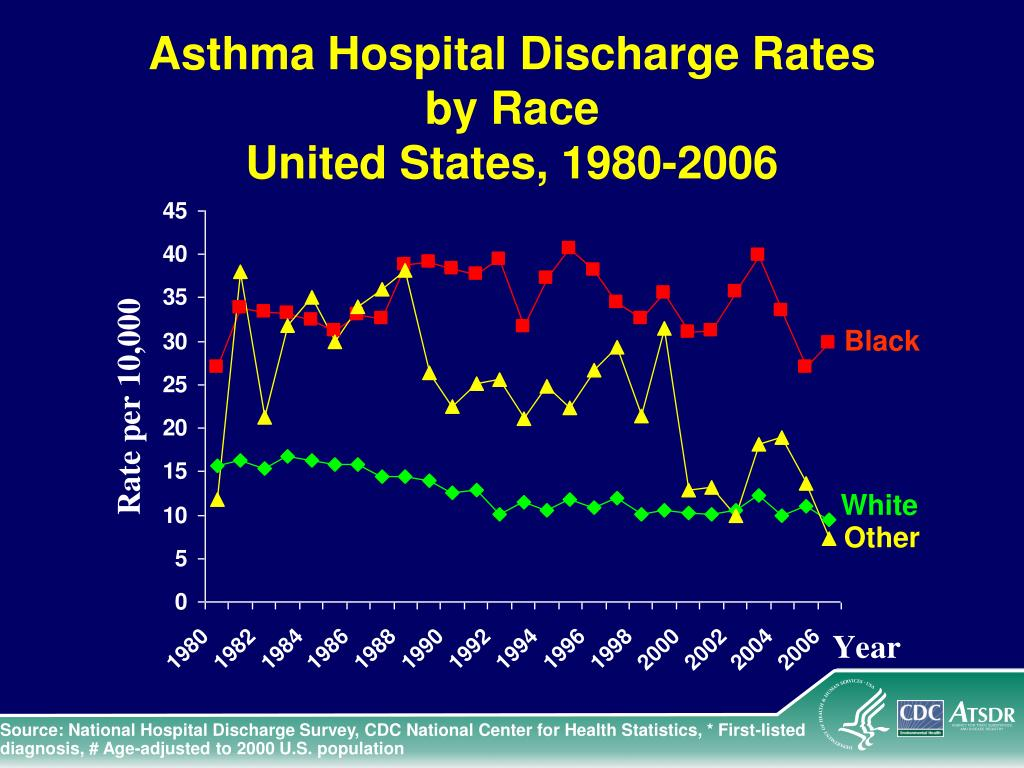 Asthma Hospital Discharge Rates