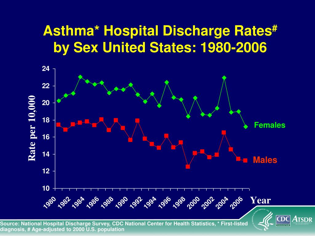 Asthma* Hospital Discharge Rates