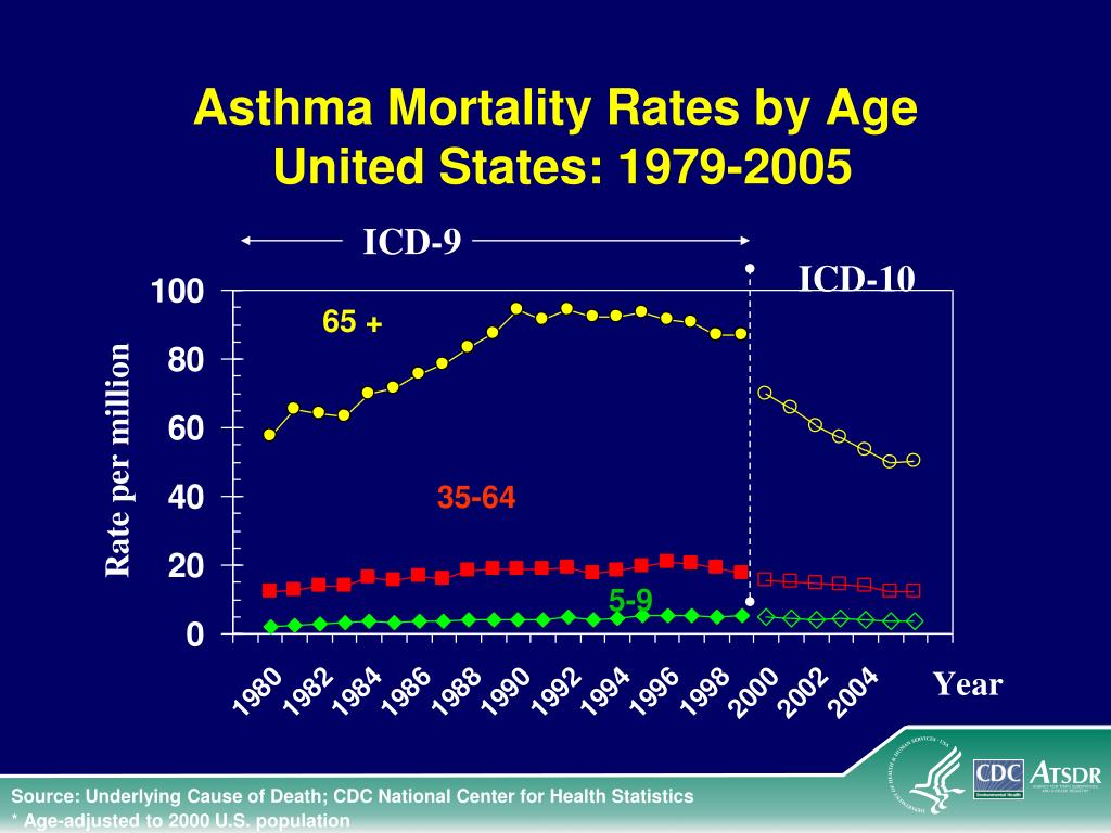 Asthma Mortality Rates by Age