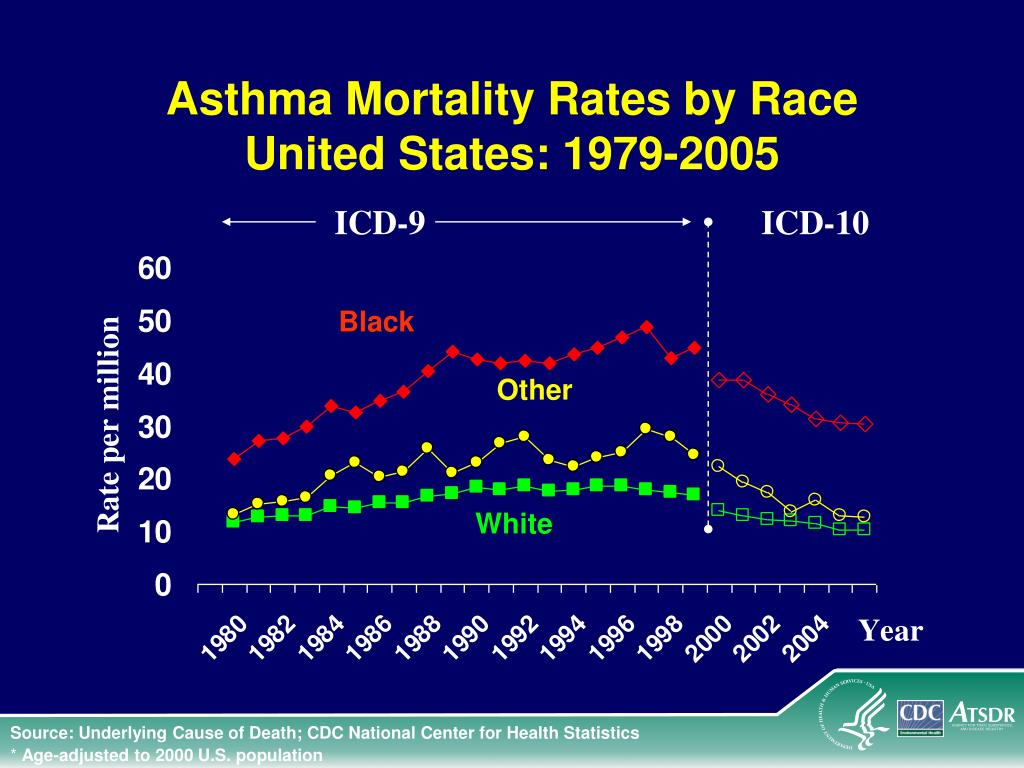Asthma Mortality Rates by Race