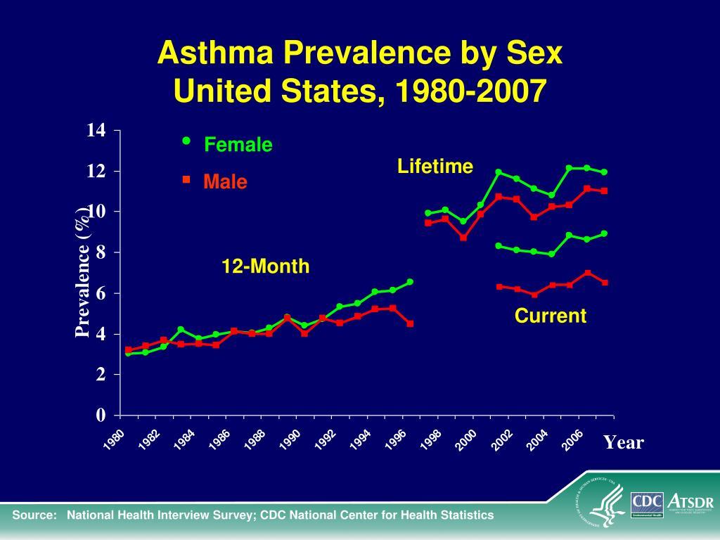 Asthma Prevalence by Sex