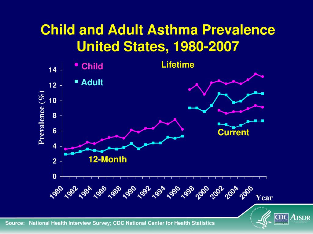 Child and Adult Asthma Prevalence