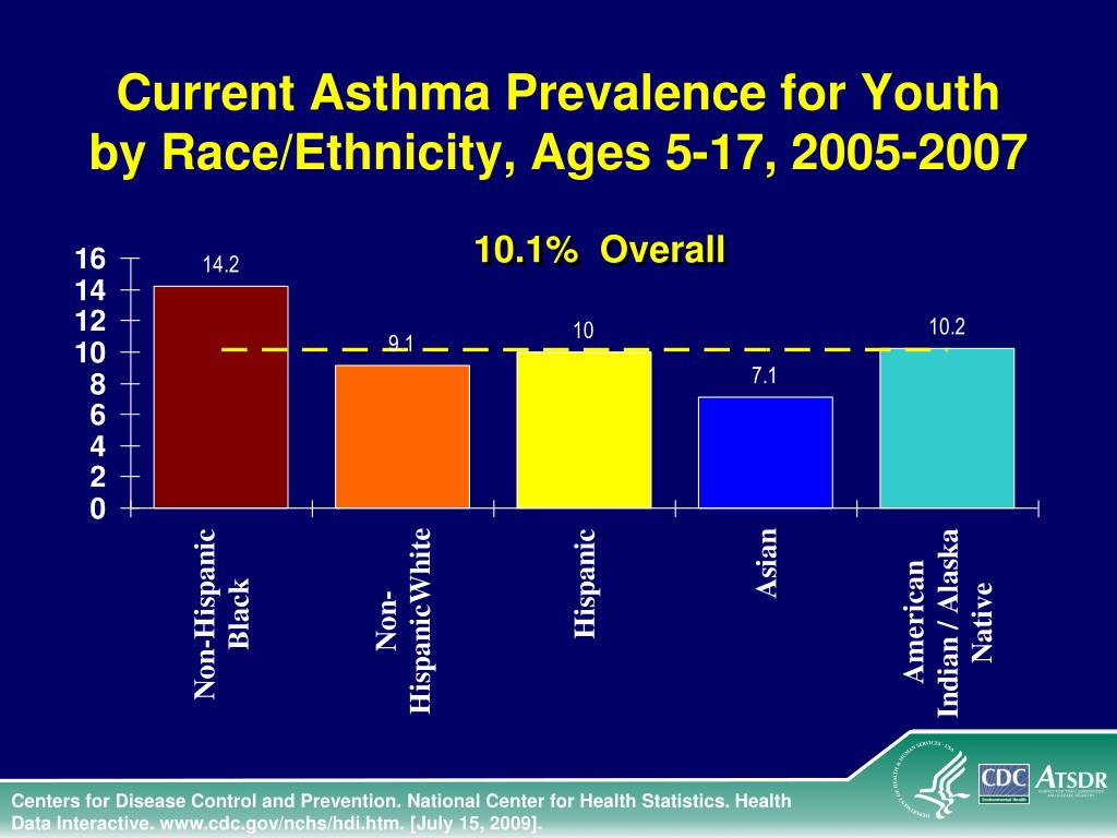 Current Asthma Prevalence for Youth