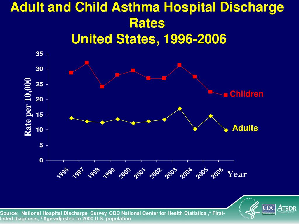 Adult and Child Asthma Hospital Discharge Rates