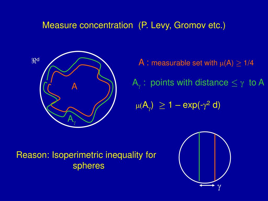 Reason: Isoperimetric inequality for