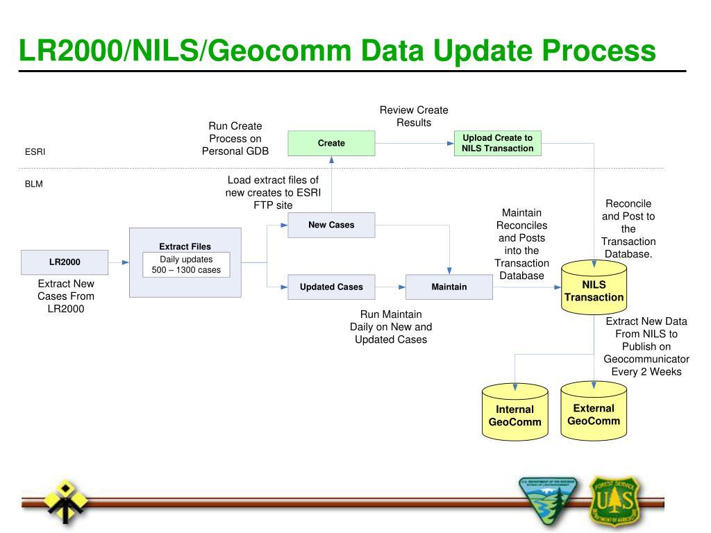 LR2000/NILS/Geocomm Data Update Process