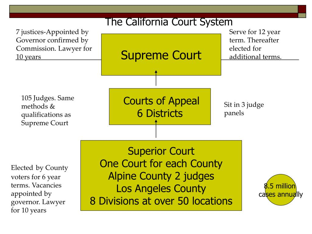The California Court System