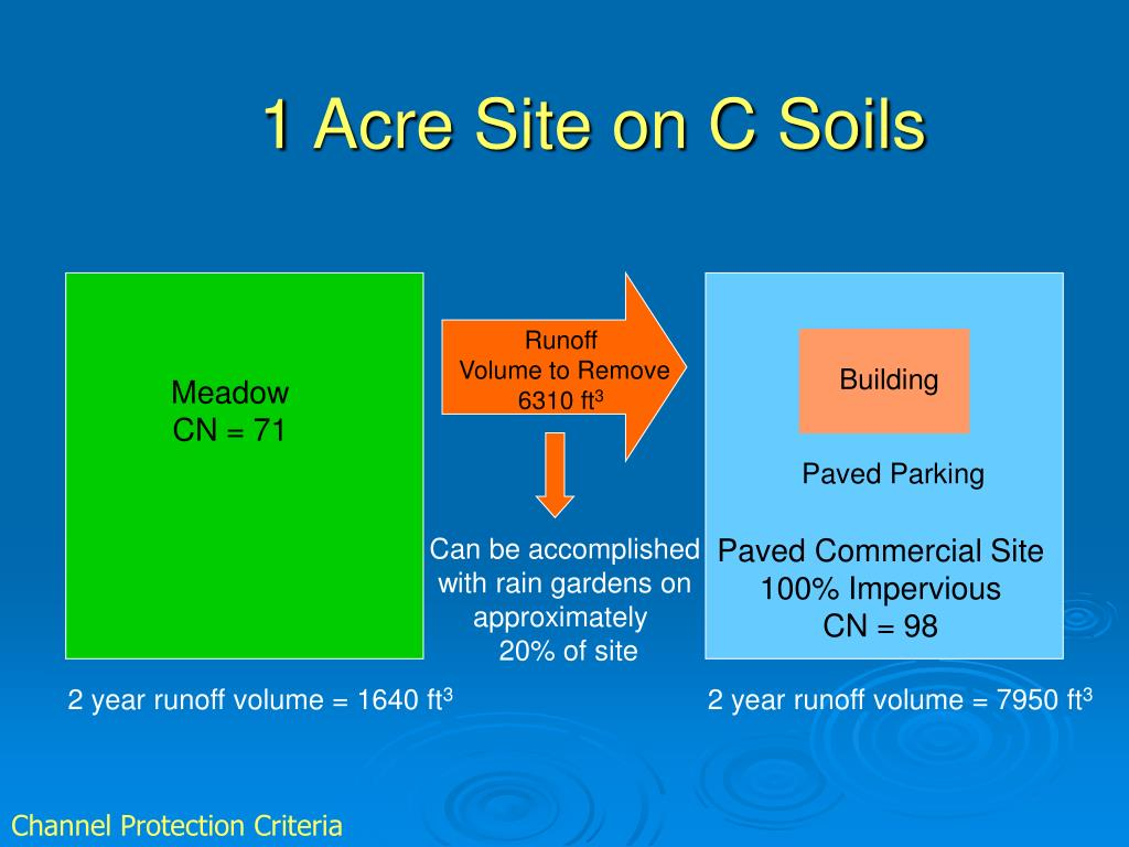 1 Acre Site on C Soils
