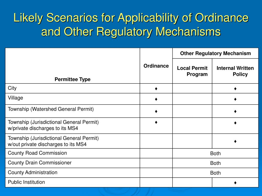 Likely Scenarios for Applicability of Ordinance and Other Regulatory Mechanisms