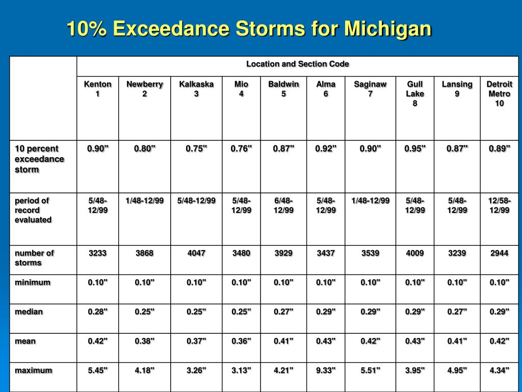 10% Exceedance Storms for Michigan