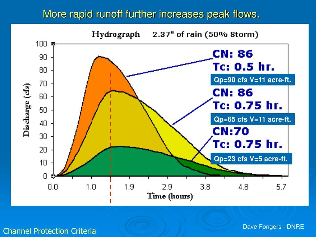 More rapid runoff further increases peak flows.