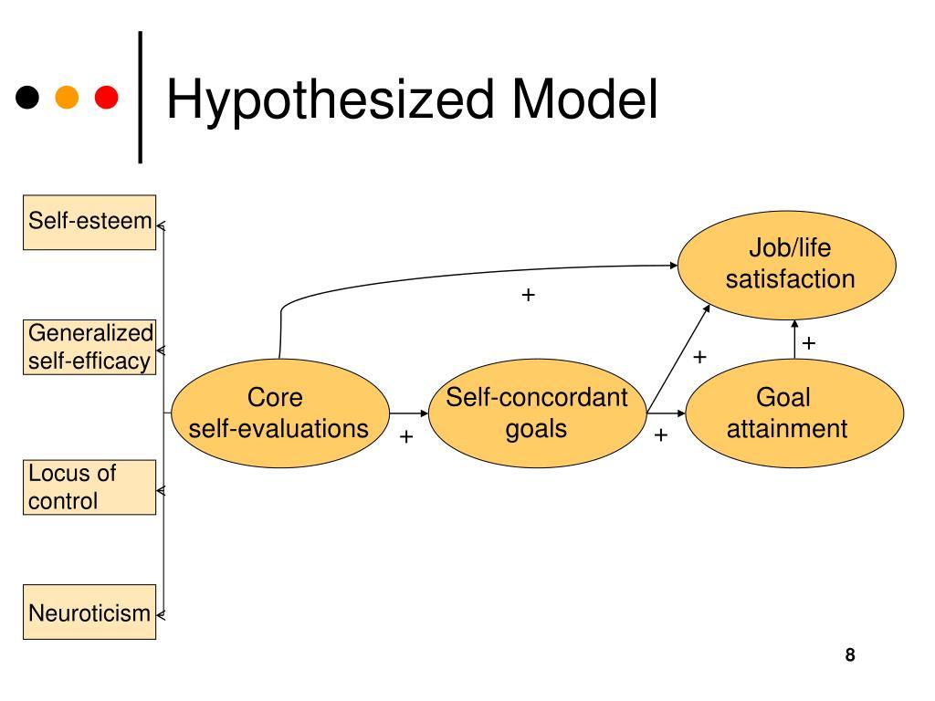 Hypothesized Model