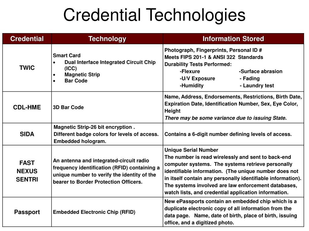 Credential Technologies